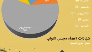 إنفوجرافيك: 23% من اعضاء مجلس النواب الحاليين لا يحق لهم الترشيح في الانتخابات القادمة