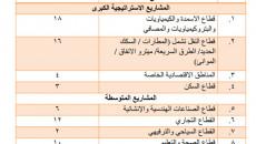"""ماهي حصة """"المناطق المتنازع عليها"""" ومدينة الموصل في مؤتمر اعمار العراق في الكويت؟"""