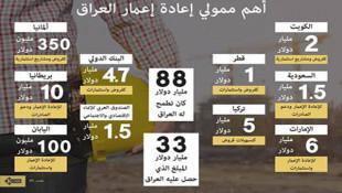 إنفوجرافيك: اهم ممولي مؤتمر إعادة إعمار العراق